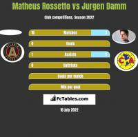 Matheus Rossetto vs Jurgen Damm h2h player stats