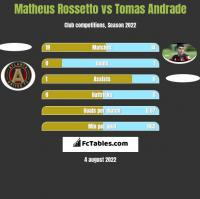 Matheus Rossetto vs Tomas Andrade h2h player stats
