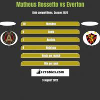 Matheus Rossetto vs Everton h2h player stats
