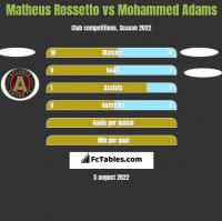 Matheus Rossetto vs Mohammed Adams h2h player stats