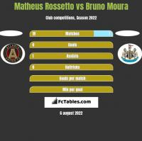 Matheus Rossetto vs Bruno Moura h2h player stats