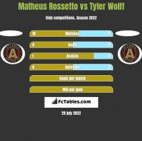 Matheus Rossetto vs Tyler Wolff h2h player stats