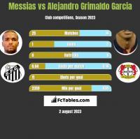 Messias vs Alejandro Grimaldo Garcia h2h player stats