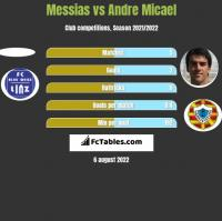 Messias vs Andre Micael h2h player stats