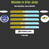 Messias vs Artur Jorge h2h player stats