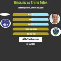 Messias vs Bruno Teles h2h player stats