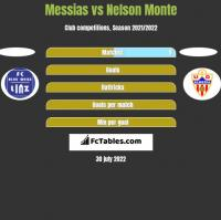 Messias vs Nelson Monte h2h player stats