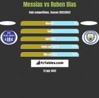 Messias vs Ruben Dias h2h player stats