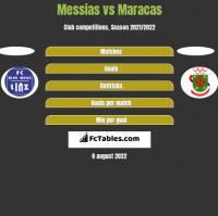 Messias vs Maracas h2h player stats