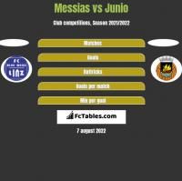 Messias vs Junio h2h player stats