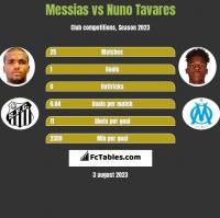 Messias vs Nuno Tavares h2h player stats