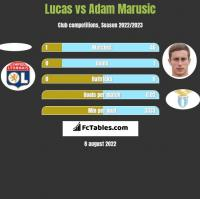 Lucas vs Adam Marusic h2h player stats