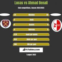 Lucas vs Ahmad Benali h2h player stats