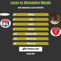 Lucas vs Alessandro Murgia h2h player stats