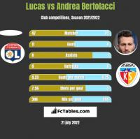 Lucas vs Andrea Bertolacci h2h player stats