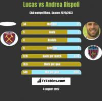 Lucas vs Andrea Rispoli h2h player stats