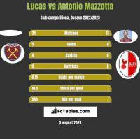 Lucas vs Antonio Mazzotta h2h player stats