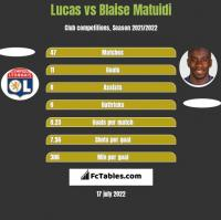 Lucas vs Blaise Matuidi h2h player stats
