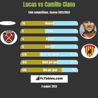 Lucas vs Camillo Ciano h2h player stats