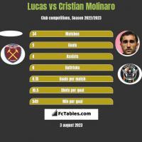 Lucas vs Cristian Molinaro h2h player stats