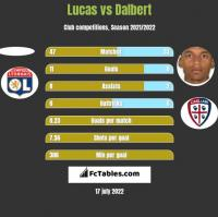 Lucas vs Dalbert h2h player stats