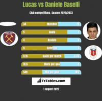 Lucas vs Daniele Baselli h2h player stats