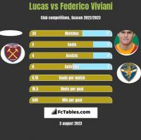 Lucas vs Federico Viviani h2h player stats