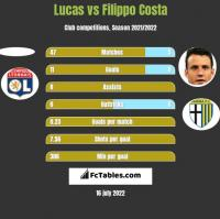 Lucas vs Filippo Costa h2h player stats