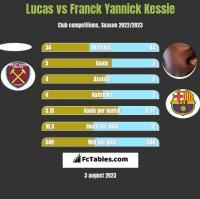 Lucas vs Franck Yannick Kessie h2h player stats