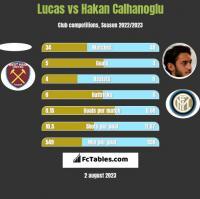 Lucas vs Hakan Calhanoglu h2h player stats