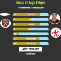 Lucas vs Iago Falque h2h player stats