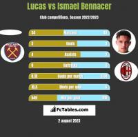 Lucas vs Ismael Bennacer h2h player stats