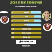 Lucas vs Ivan Radovanovic h2h player stats