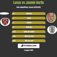 Lucas vs Jasmin Kurtic h2h player stats