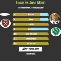 Lucas vs Jose Mauri h2h player stats