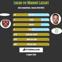 Lucas vs Manuel Lazzari h2h player stats