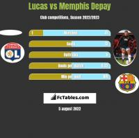 Lucas vs Memphis Depay h2h player stats