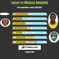Lucas vs Moussa Doumbia h2h player stats