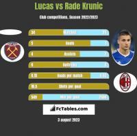 Lucas vs Rade Krunic h2h player stats