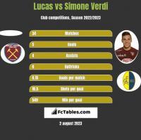 Lucas vs Simone Verdi h2h player stats