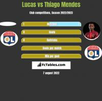Lucas vs Thiago Mendes h2h player stats