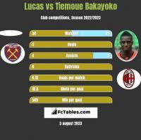 Lucas vs Tiemoue Bakayoko h2h player stats