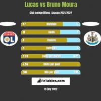 Lucas vs Bruno Moura h2h player stats
