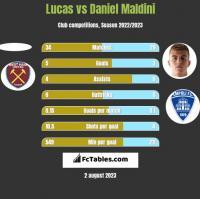 Lucas vs Daniel Maldini h2h player stats