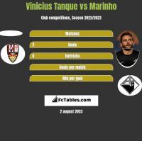 Vinicius Tanque vs Marinho h2h player stats