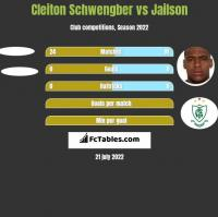 Cleiton Schwengber vs Jailson h2h player stats