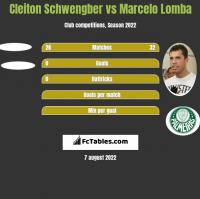Cleiton Schwengber vs Marcelo Lomba h2h player stats