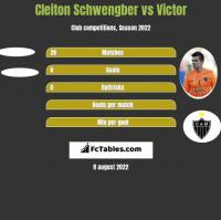 Cleiton Schwengber vs Victor h2h player stats