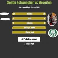 Cleiton Schwengber vs Weverton h2h player stats