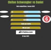 Cleiton Schwengber vs Daniel h2h player stats